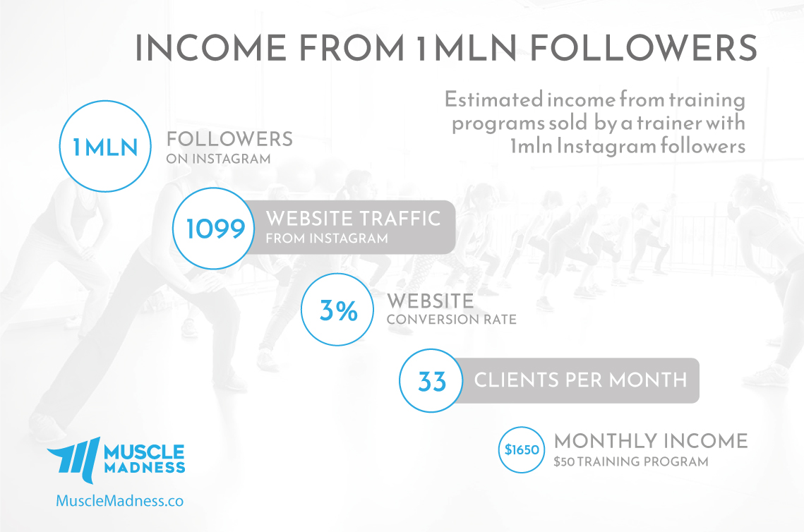 Income from 1mln Instagram followers